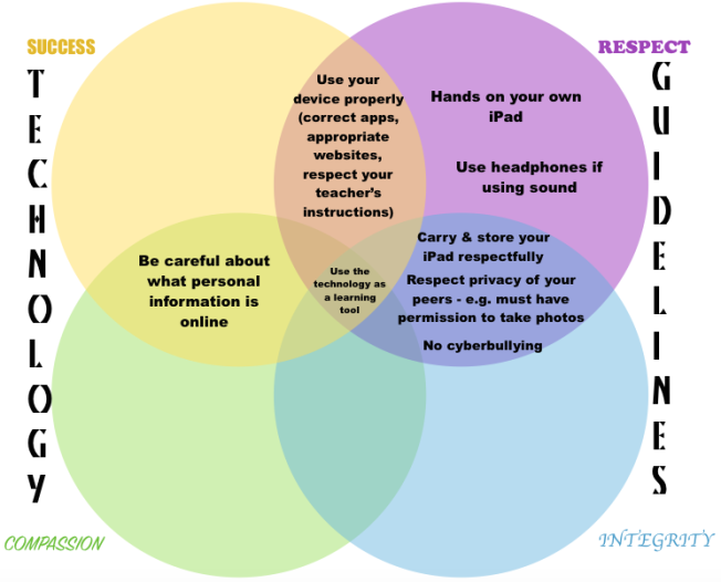 Venn Diagram Technologylearningjourney